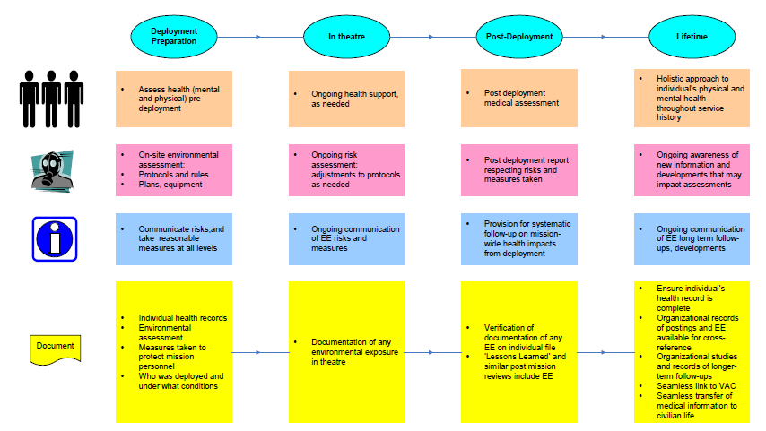 Figure 1 - Suggested Model to Deal with Documenting Issue of Environmental Exposure and Medical Care