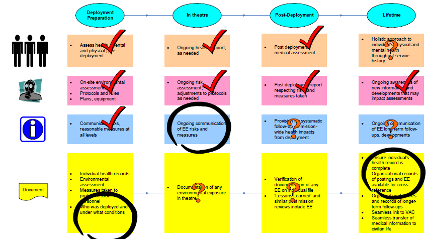 Figure 2- A Summary of the Ombudsman's Analysis of the Organization's Progress since Kuwait